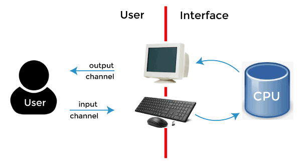 Single User Operating System