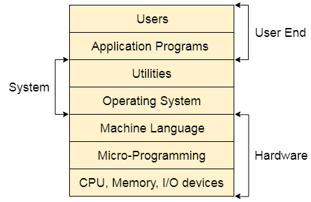 Structure of a Computer System