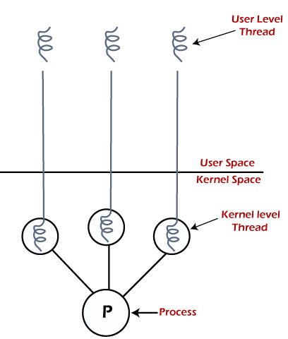 Threads in os