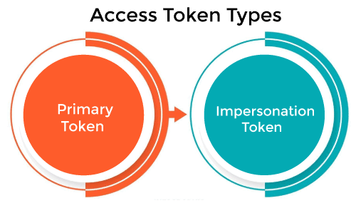 What is Access Token in Operating System