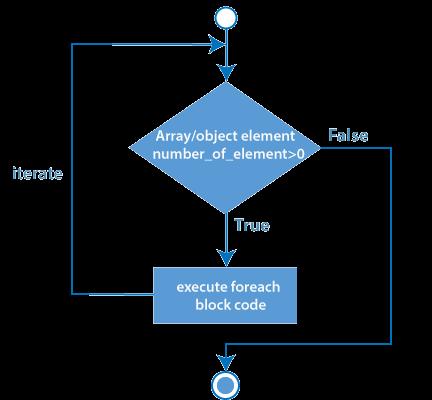 php for loop flowchart