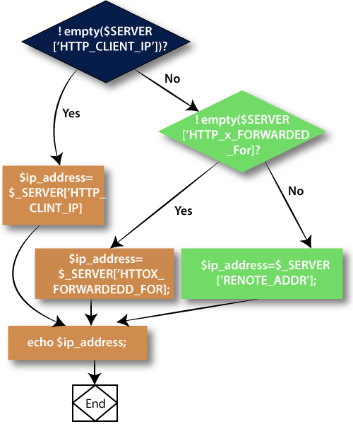 How to get the IP address in PHP