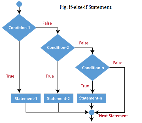 php if-else statement flowchart