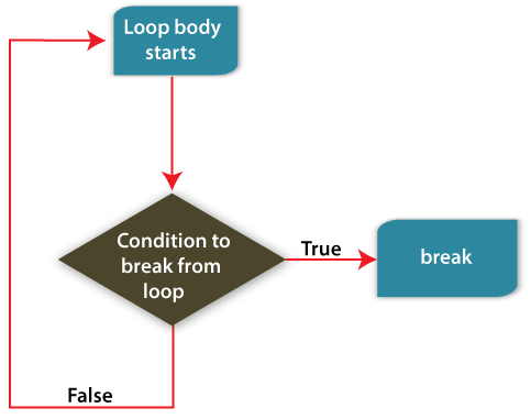 Difference between break and continue in PHP