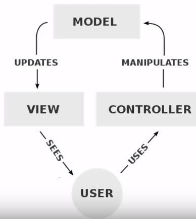 PHP MVC Architecture