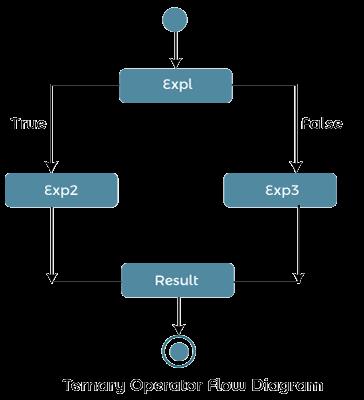 PHP ternary operator