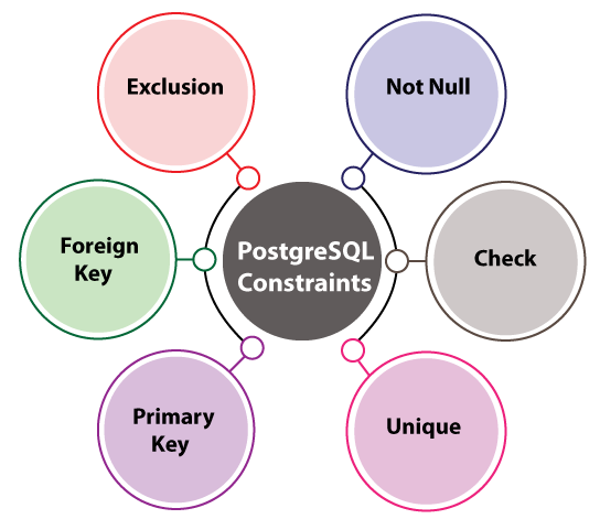 PostgreSQL Constraints
