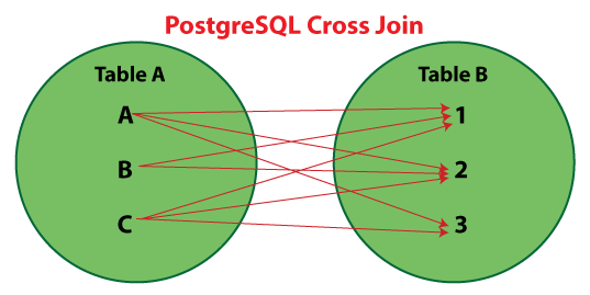 PostgreSQL Cross Join