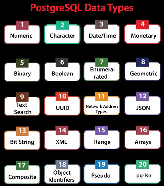 PostgreSQL Data Types