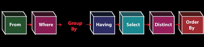 PostgreSQL Group By