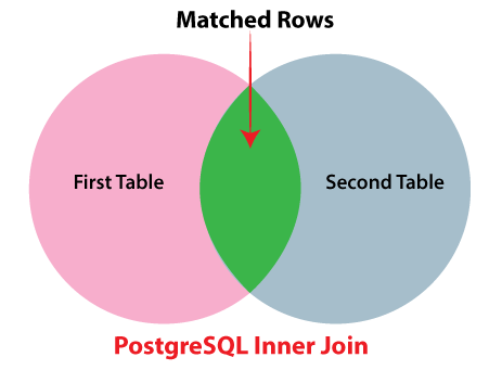 PostgreSQL INNER Join