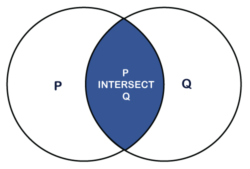 PostgreSQL INTERSECT