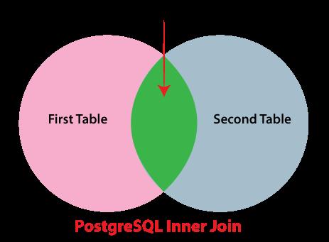 PostgreSQL JOIN