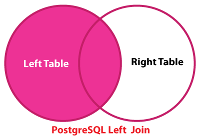 PostgreSQL Left Join