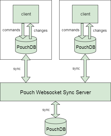 How PouchDB works