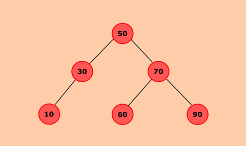 Program to Construct a Binary Search Tree and Perform Deletion and Inorder Traversal
