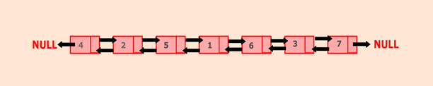 Program to convert a given binary tree to doubly linked list