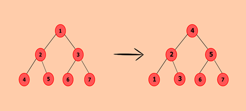 Program to convert Binary Tree to Binary Search Tree