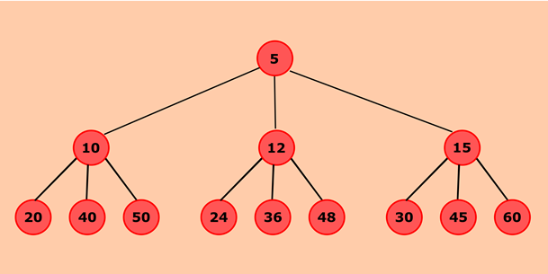 Program to create a doubly linked list from a Ternary Tree