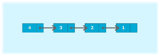 Program to create a singly linked list of n nodes and display it in reverse order