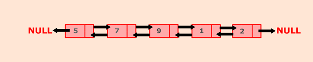 Program to find the maximum and minimum value node from a doubly linked list
