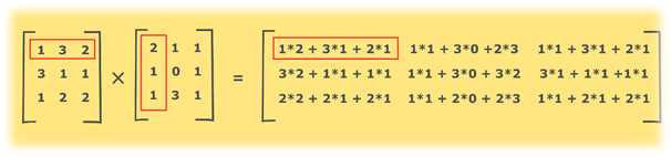 Program to find the product of two matrices