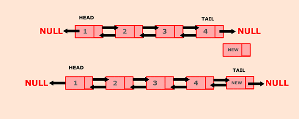 Program to insert a new node at the end of doubly linked list