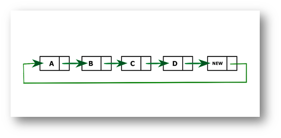 Program to insert a new node at the end of the circular linked list