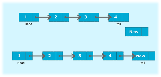 Program to insert a new node at the end of the singly linked list
