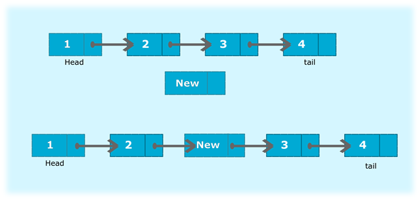 Program to insert a new node at the middle of the singly linked list