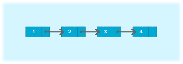 Program to search an element in a singly linked list