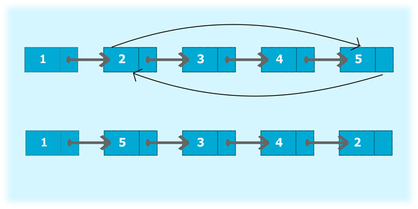 Program To Swap Nodes In A Singly Linked List Without Swapping Data -  javatpoint