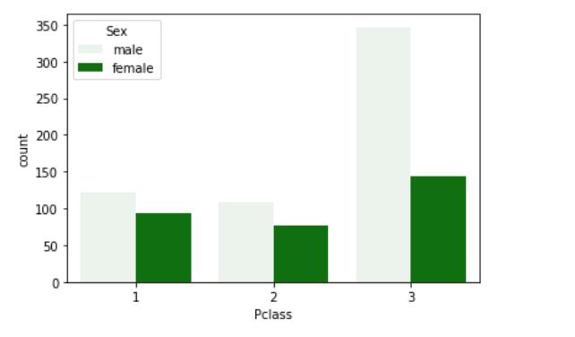 Countplot in Python