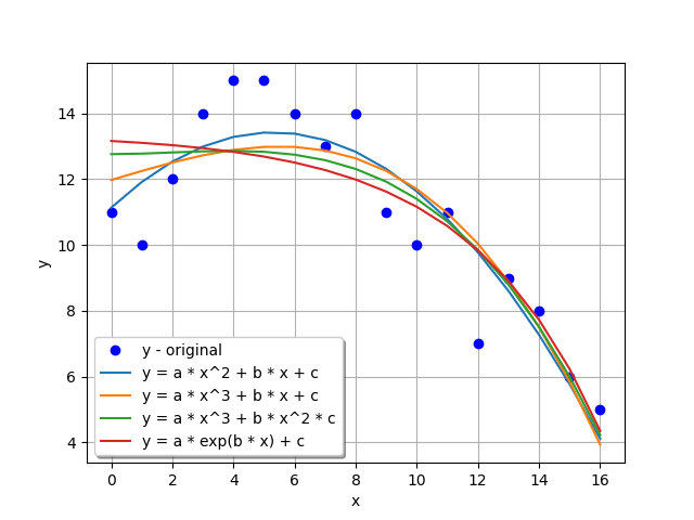 Curve Fit in Python