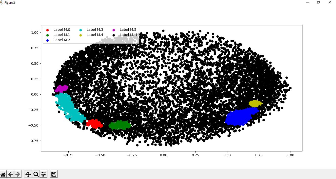 DBSCAN algorithm in Python