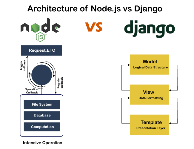 Django vs. Node JS