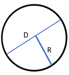 How to Calculate the Area of the Circle using Python