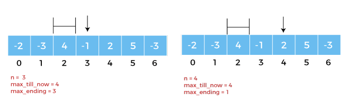 Kadane's Algorithm in Python