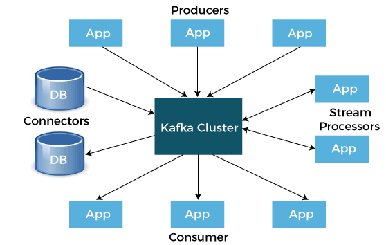 HKafka Tutorial in Python
