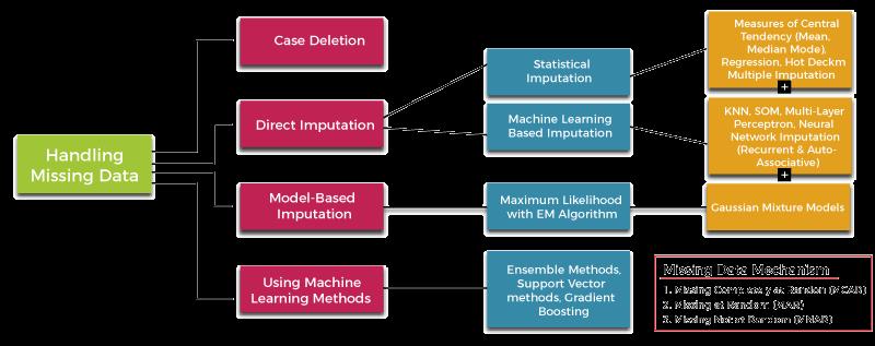 Missing Data Conundrum: Exploration and Imputation Techniques
