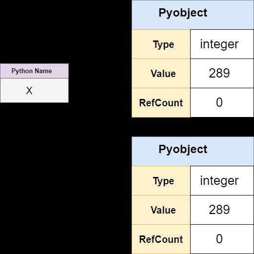 Pointer in Python
