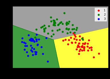 Principal Component Analysis (PCA) with Python