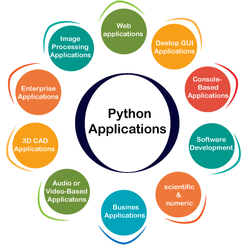 Python Applications