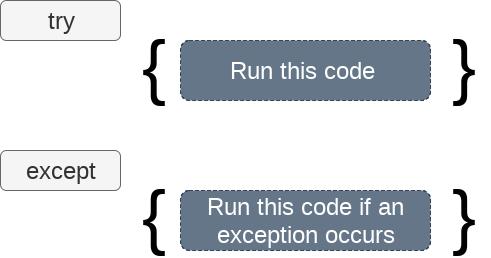 Python Exception Handling | Python try except - javatpoint