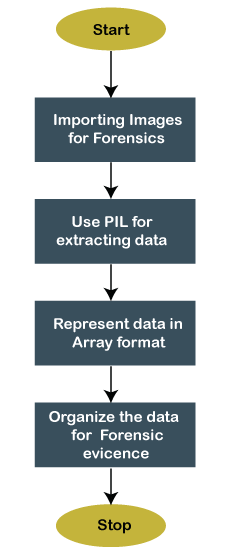 Python Forensics and Virtualization