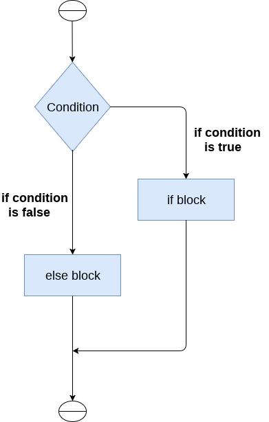 Python If-else statements