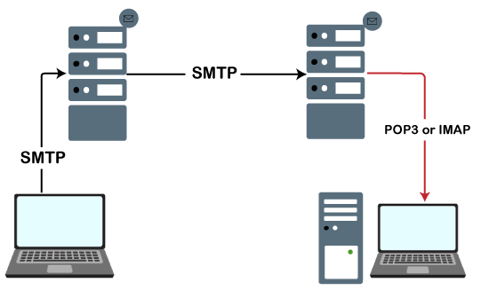 Python Sending Email using SMTP