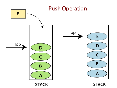 Python Stack and Queue