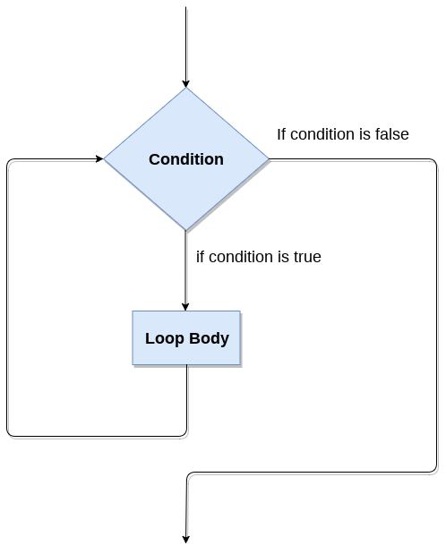 Python While loop