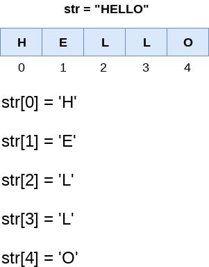 Python Strings - javatpoint